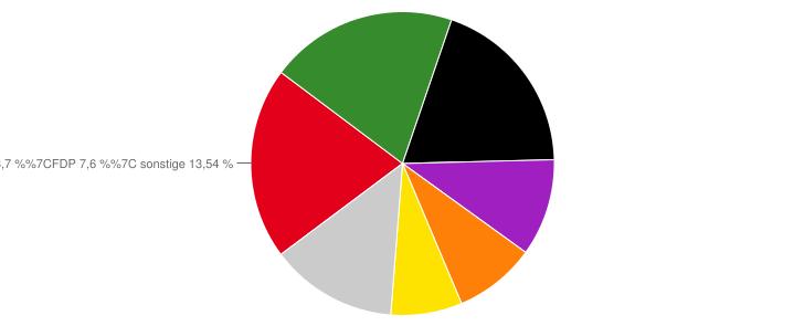 U18 Wahl Bund